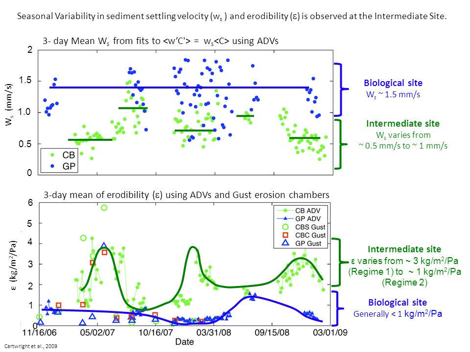 Biological site Generally < 1 kg/m 2 /Pa Intermediate site ε varies from ~ 3 kg/m 2 /Pa (Regime 1) to ~ 1 kg/m 2 /Pa (Regime 2) 1 2 3 4 5 6 ε (kg/m 2 /Pa) Seasonal Variability in sediment settling velocity (w s ) and erodibility (  ) is observed at the Intermediate Site.
