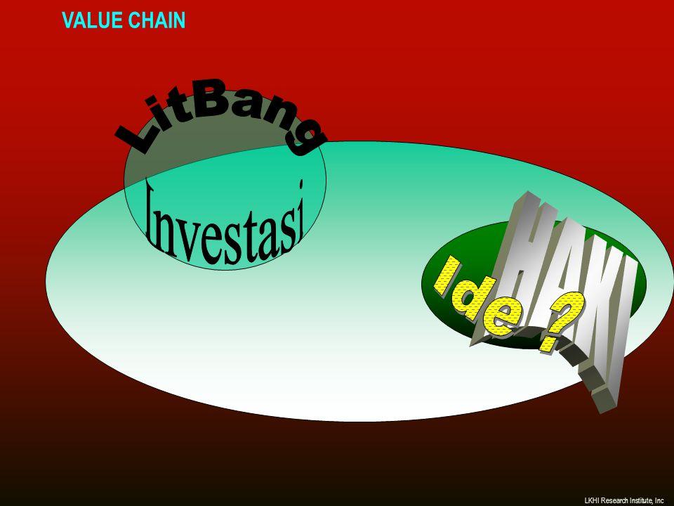 BASIS IDE DAN PERCEPATAN PERTUMBUHANNYA LKHI Research Institute, Inc.