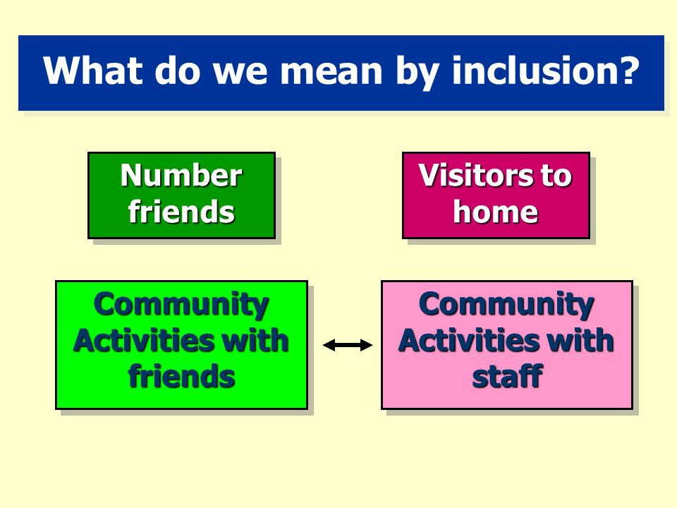 Promoting inclusion What do we mean? What excludes?