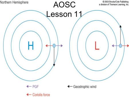 AOSC Lesson 11. Fig. 6.11 Centrifugal Force The Mechanism for Geostrophic Flow.