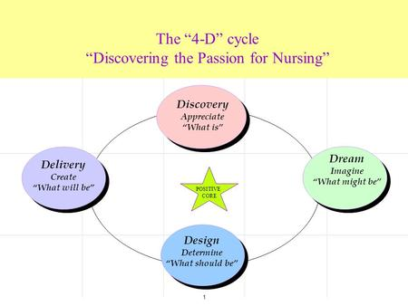 "1 The ""4-D"" cycle ""Discovering the Passion for Nursing"" Delivery Create ""What will be"" Design Determine ""What should be"" Dream Imagine ""What might be"""