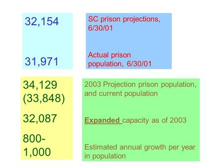 32,154 31,971 SC prison projections, 6/30/01 Actual prison population, 6/30/01 34,129 (33,848) 32,087 800- 1,000 2003 Projection prison population, and.