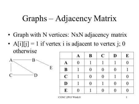 Graphs – Adjacency Matrix Graph with N vertices: NxN adjacency matrix A[i][j] = 1 if vertex i is adjacent to vertex j; 0 otherwise COSC 2P03 Week 81 A.