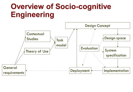 Overview of Socio-cognitive Engineering General requirements Theory of Use Design Concept Contextual Studies Task model Design space System specification.