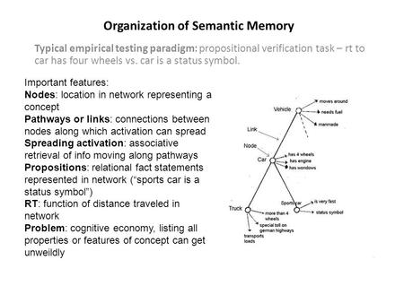 Organization of Semantic Memory Typical empirical testing paradigm: propositional verification task – rt to car has four wheels vs. car is a status symbol.