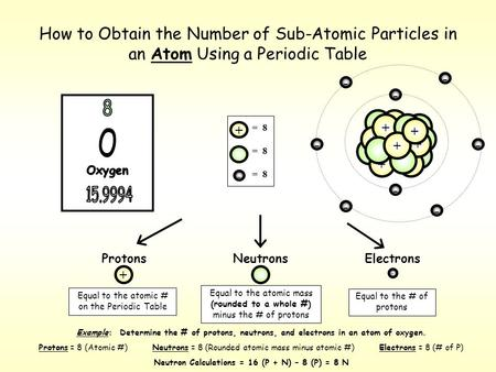 How to Obtain the Number of Sub-Atomic Particles in an Atom Using a Periodic Table ProtonsNeutronsElectrons Equal to the atomic # on the Periodic Table.
