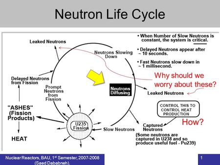 1Nuclear Reactors, BAU, 1 st Semester, 2007-2008 (Saed Dababneh). Neutron Life Cycle Why should we worry about these? How?