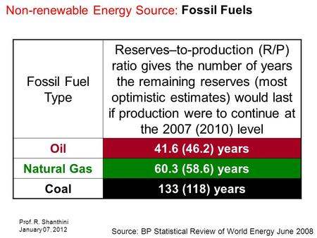 Prof. R. Shanthini January 07, 2012 Non-renewable Energy Source: Fossil Fuels Source: BP Statistical Review of World Energy June 2008 Fossil Fuel Type.