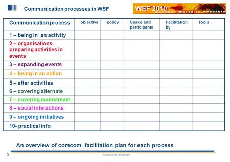0 Contribution to comcom plan WSF 2010 Communication processes in WSF Communication process objectivepolicySpace and participants Facilitation by Tools.