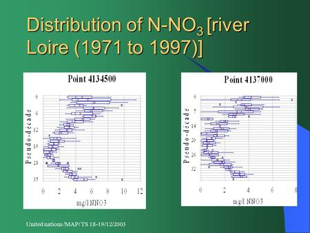 United nations /MAP/ TS 18-19/12/2003 Distribution of N-NO 3 [river Loire (1971 to 1997)]