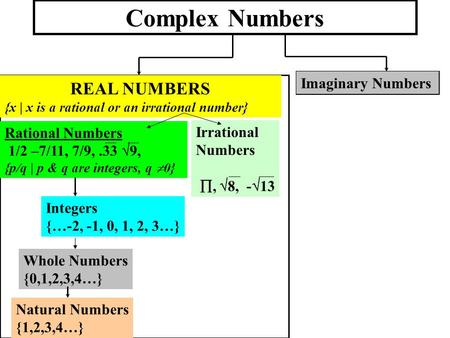 Complex Numbers REAL NUMBERS {x | x is a rational or an irrational number} Imaginary Numbers Irrational Numbers ,  8, -  13 Rational Numbers 1/2 –7/11,
