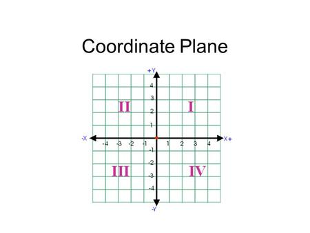 Coordinate Plane. Essential Question Describe how to move, or plot points, on a coordinate plane.