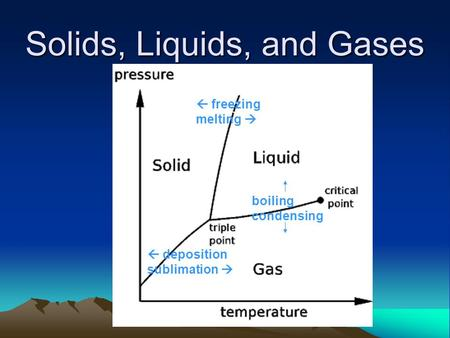 Solids, Liquids, and Gases  deposition sublimation   freezing melting  boiling condensing.