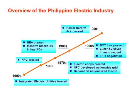 Integrated Electric Utilities formed 1900s NPC created 1936 Electric coops created NPC developed nationwide grid Generation nationalized to NPC Electric.