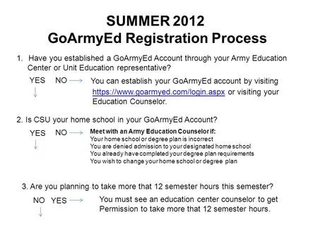 SUMMER 2012 GoArmyEd Registration Process 1.Have you established a GoArmyEd Account through your Army Education Center or Unit Education representative?