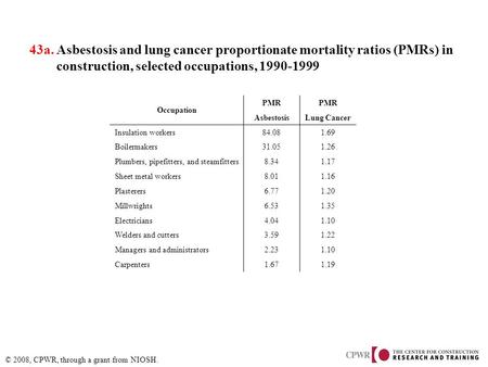 © 2008, CPWR, through a grant from NIOSH. 43a. Asbestosis and lung cancer proportionate mortality ratios (PMRs) in construction, selected occupations,
