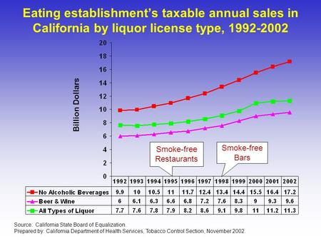 Eating establishment's taxable annual sales in California by liquor license type, 1992-2002 Billion Dollars Smoke-free Restaurants Smoke-free Bars Source: