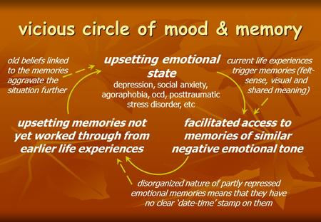 Vicious circle of mood & memory upsetting emotional state depression, social anxiety, agoraphobia, ocd, posttraumatic stress disorder, etc facilitated.