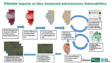 Climate Impacts on New Connected Infrastructure Vulnerabilities.