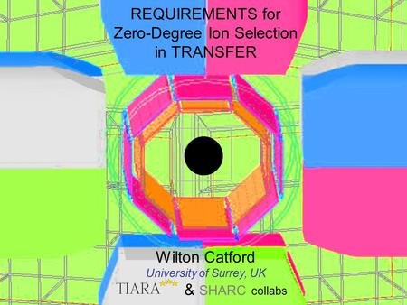 REQUIREMENTS for Zero-Degree Ion Selection in TRANSFER Wilton Catford University of Surrey, UK & SHARC collabs.