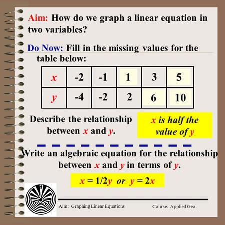 Aim: Graphing Linear Equations Course: Applied Geo. Do Now: Fill in the missing values for the table below: Aim: How do we graph a linear equation in.