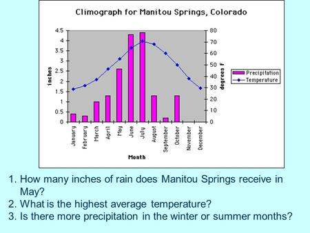 1.How many inches of rain does Manitou Springs receive in May? 2.What is the highest average temperature? 3.Is there more precipitation in the winter or.