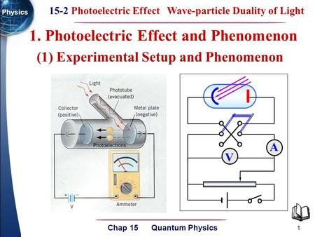 15-2 Photoelectric Effect Wave-particle Duality of Light Chap 15 Quantum Physics Physics 1 1. Photoelectric Effect and Phenomenon V A (1) Experimental.
