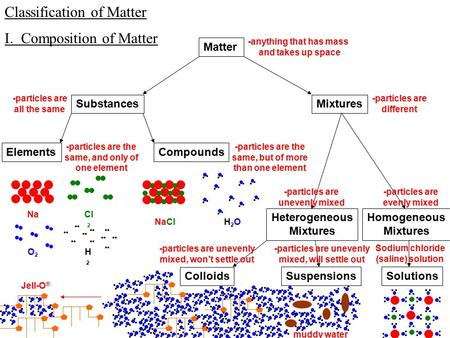 Classification of Matter I. Composition of Matter Matter SubstancesMixtures -anything that has mass and takes up space ElementsCompounds -particles are.