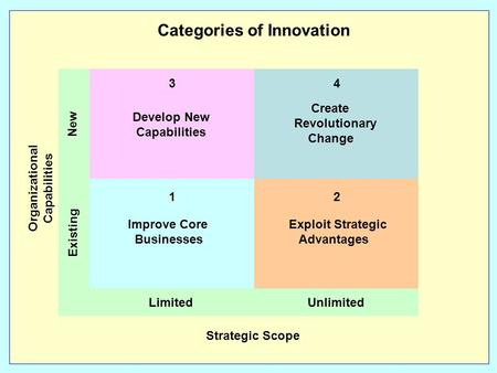 Develop New Capabilities Create Revolutionary Change Improve Core Businesses Exploit Strategic Advantages Categories of Innovation Limited Unlimited Strategic.
