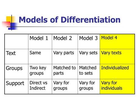 Models of Differentiation Model 1Model 2Model 3 Model 4 Text SameVary partsVary setsVary texts Groups Two key groups Matched to parts Matched to sets Individualized.