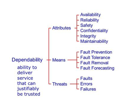 Attributes Availability Reliability Safety Confidentiality Integrity Maintainability Dependability Means Fault Prevention Fault Tolerance Fault Removal.