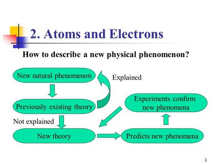 1 2. Atoms and Electrons How to describe a new physical phenomenon? New natural phenomenon Previously existing theory Not explained Explained New theoryPredicts.
