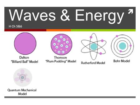  Waves & Energy H Ch 5&6. Waves  Vibrating disturbance by which energy is transmitted Amplitude (Wavelength) u = λν.