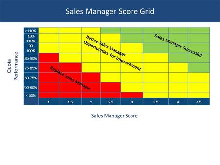 Sales Manager Score Grid Quota Performance Sales Manager Score.