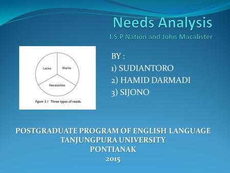 BY : 1) SUDIANTORO 2) HAMID DARMADI 3) SIJONO POSTGRADUATE PROGRAM OF ENGLISH LANGUAGE TANJUNGPURA UNIVERSITY PONTIANAK2015.