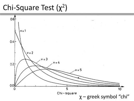 "Chi-Square Test (χ 2 ) χ – greek symbol ""chi"". Chi-Square Test (χ 2 ) When is the Chi-Square Test used? The chi-square test is used to determine whether."