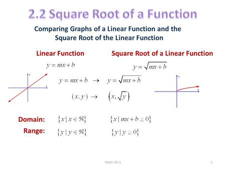 how to find roots of a linear function