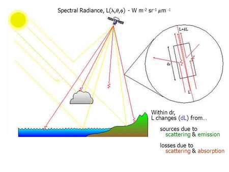 Within dr, L changes (dL) from… sources due to scattering & emission losses due to scattering & absorption Spectral Radiance, L(, ,  ) - W m -2 sr -1.