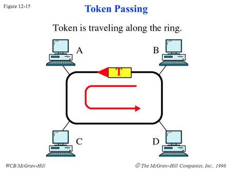 Figure 12-15 WCB/McGraw-Hill  The McGraw-Hill Companies, Inc., 1998 Token Passing.