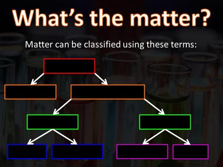 Matter can be classified using these terms:. Matter MixturePure substance A physical blend of two or more different elements and/or compounds. Has no.