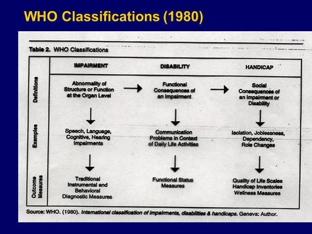 WHO Classifications (1980) Auditory Comprehension Goals (Pierce, 2000) Goals Teach caregivers techniques of communicating with patient to facilitate.