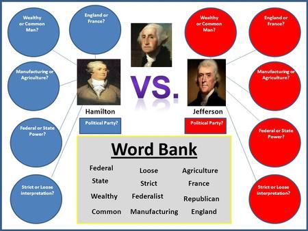 Hamilton Wealthy or Common Man? Manufacturing or Agriculture? Federal or State Power? Strict or Loose interpretation? England or France? Strict or Loose.