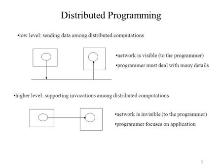 1 Distributed Programming low level: sending data among distributed computations higher level: supporting invocations among distributed computations network.