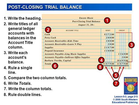 © 2000 South-Western Educational Publishing POST-CLOSING TRIAL BALANCE 1 8 2 1. Write the heading. 2.Write titles of all general ledger accounts with balances.
