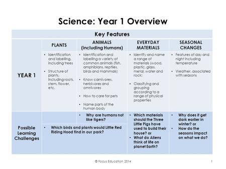 Science: Year 1 Overview Key Features YEAR 1 PLANTS ANIMALS (including Humans) EVERYDAY MATERIALS SEASONAL CHANGES Identification and labelling, including.