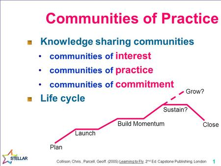 1 Communities of Practice Knowledge sharing communities communities of interest communities of practice communities of commitment Life cycle Plan Launch.