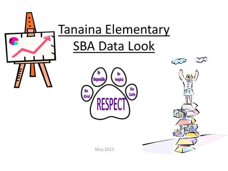 Tanaina Elementary SBA Data Look May 2013. 3 rd Grade SBA Advanced Proficient Below Proficient Far Below 91.9%