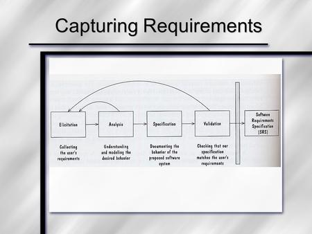 Capturing Requirements. Questions to Ask about Requirements 1)Are the requirements correct? 2)Consistent? 3)Unambiguous? 4)Complete? 5)Feasible? 6)Relevant?
