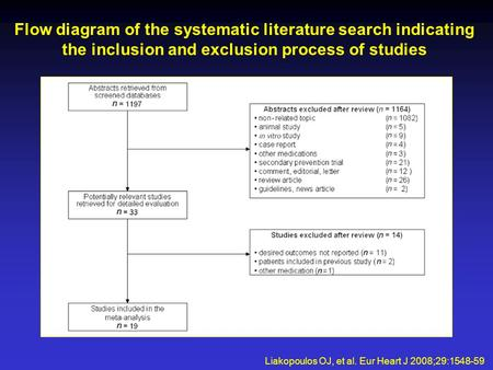 Flow diagram of the systematic literature search indicating the inclusion and exclusion process of studies Liakopoulos OJ, et al. Eur Heart J 2008;29:1548-59.