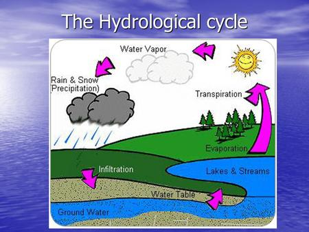 The Hydrological cycle. Surface water and Ground water Surface Water - Surface Water - Fresh water on Earth's land surface. Lakes, rivers, streams and.